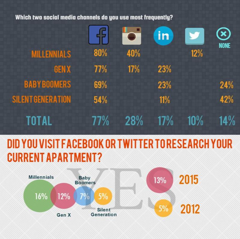 resident_social_media_usage_.jpg