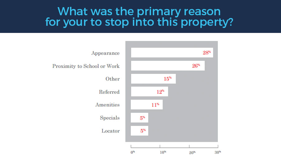 apartment prospect surveys example-4