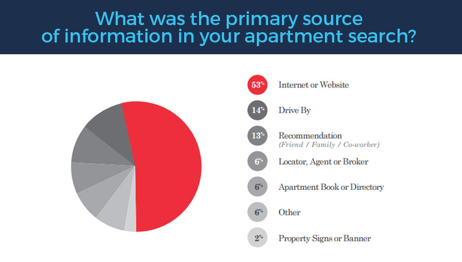 apartment prospect surveys example-5