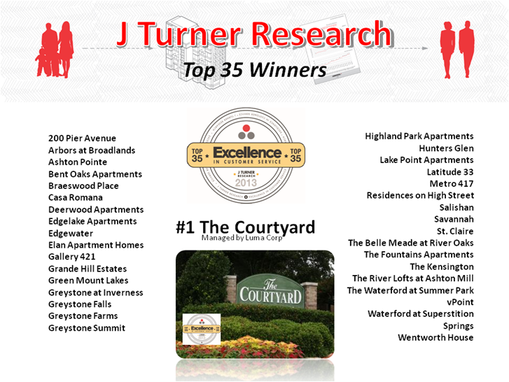 J Turner Research